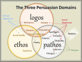Three persuasion type domains - Copy (2)